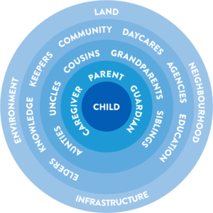 Child centred model diagram